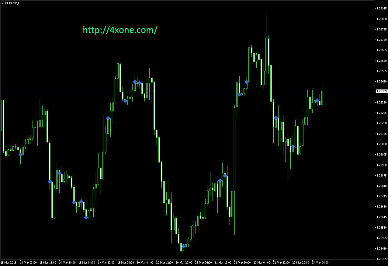 Volume Divergence Markers mt4 indicator
