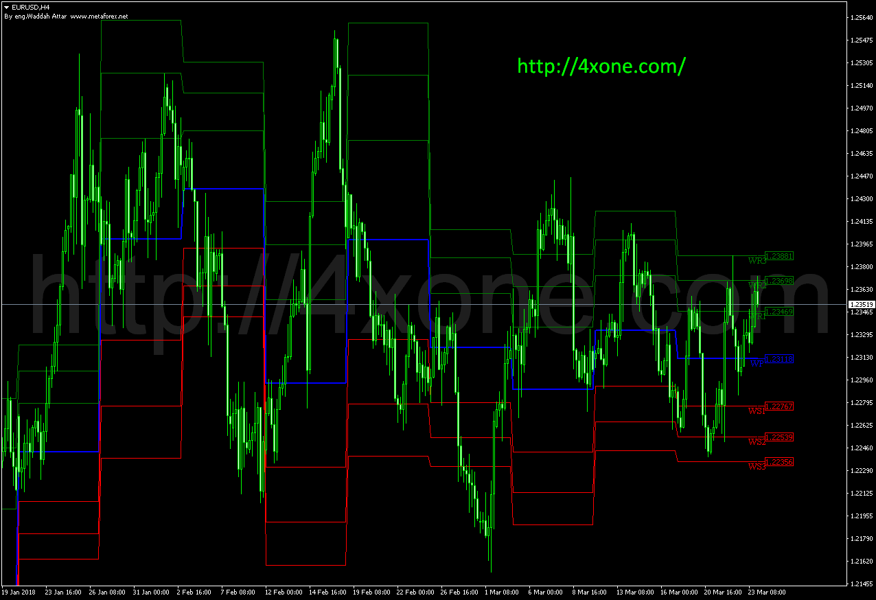 Waddah Attar Weekly Pivot Fibo First mt4 indicator