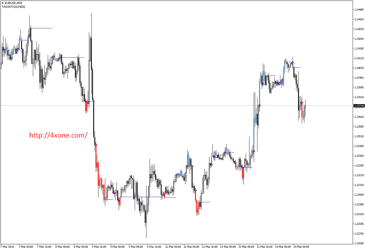 Forex ssl indicator