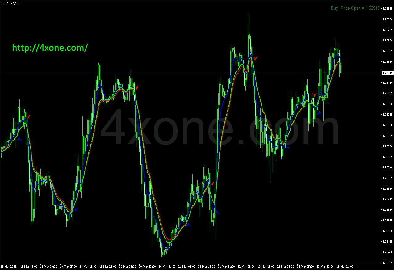 rsi ma trade sist chart mt4 indicator