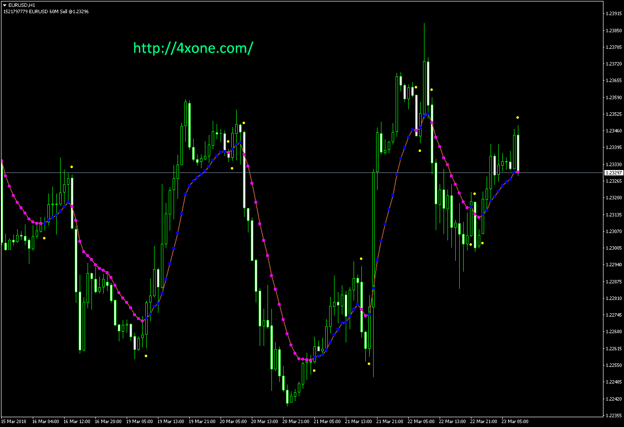 var mov avg forex mt4 indicator