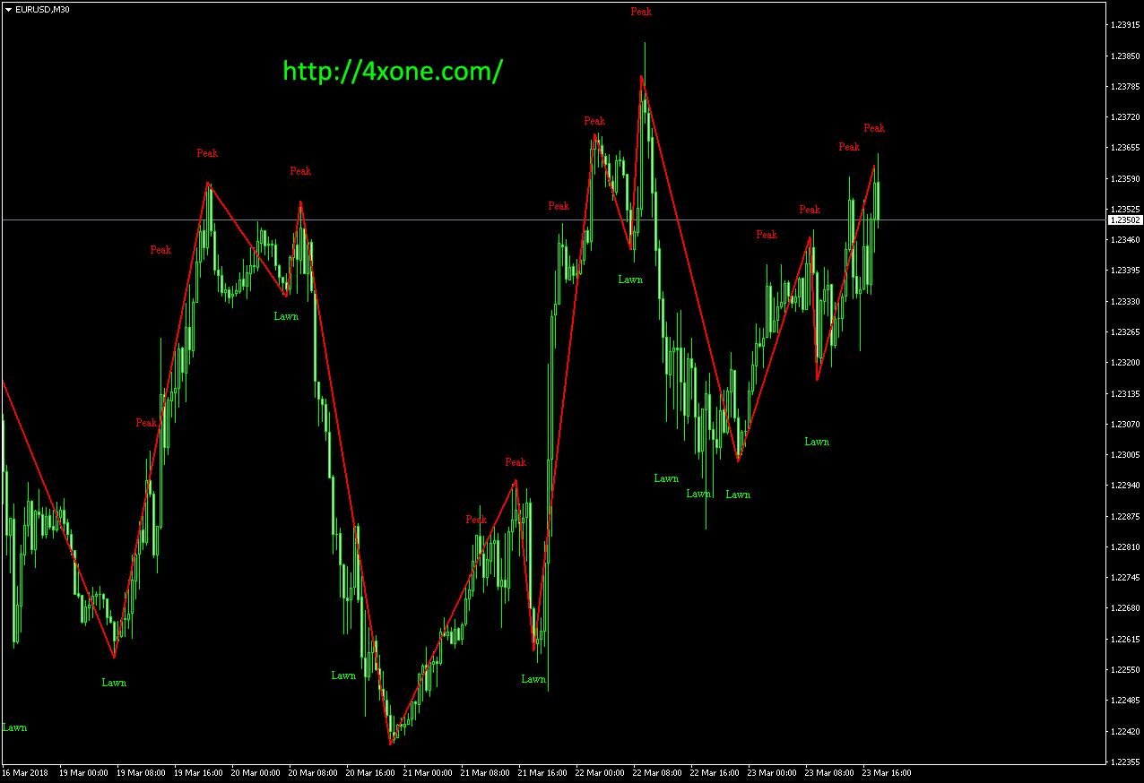wi Post zigzag v2 Close mt4 indicator