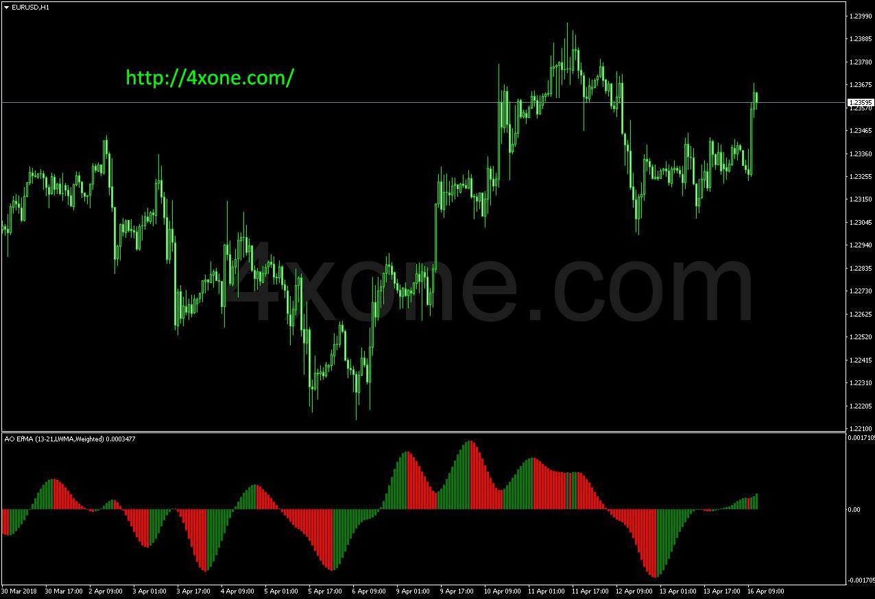 AO EfMA mt4 indicator