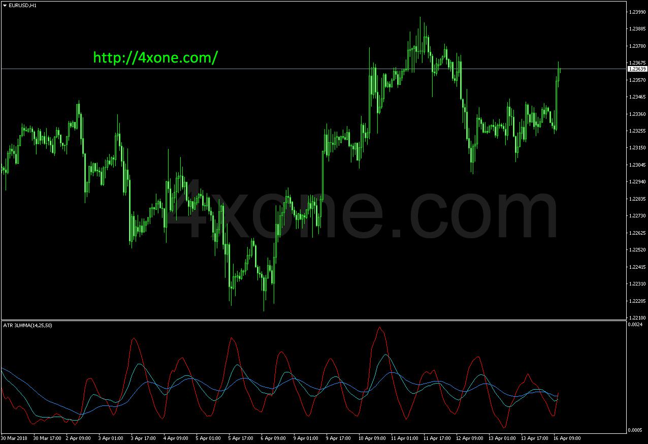 atr 3lwma mt4 indicator