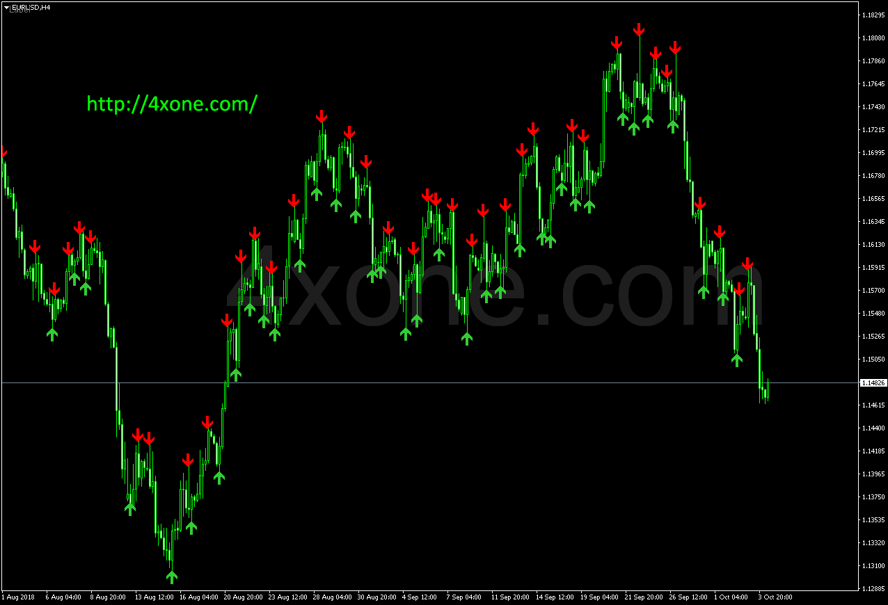ASO mt4 indicator - 4xone