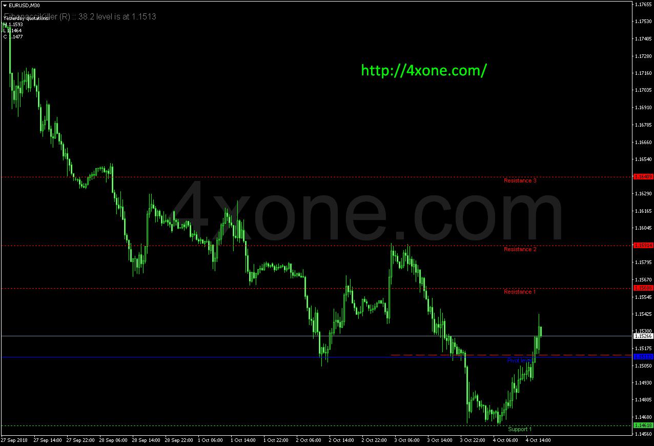 Fibonacci Pivots THV – 4xone