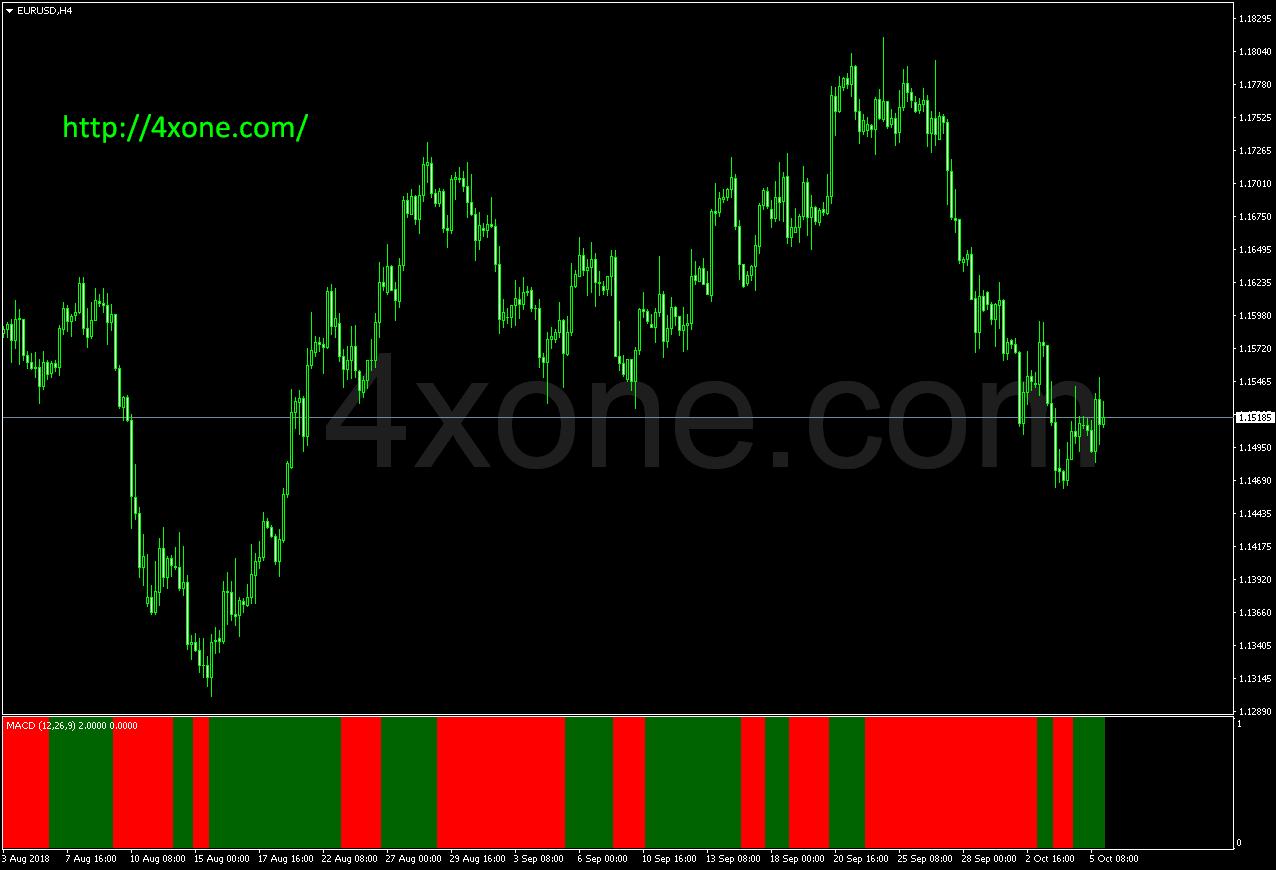 Open Price Line Metatrader Mt4 Indicator | Line, Price, Open
