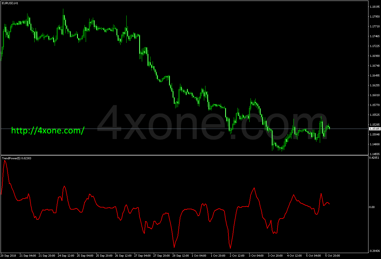 Trend Power indicator – 4xone