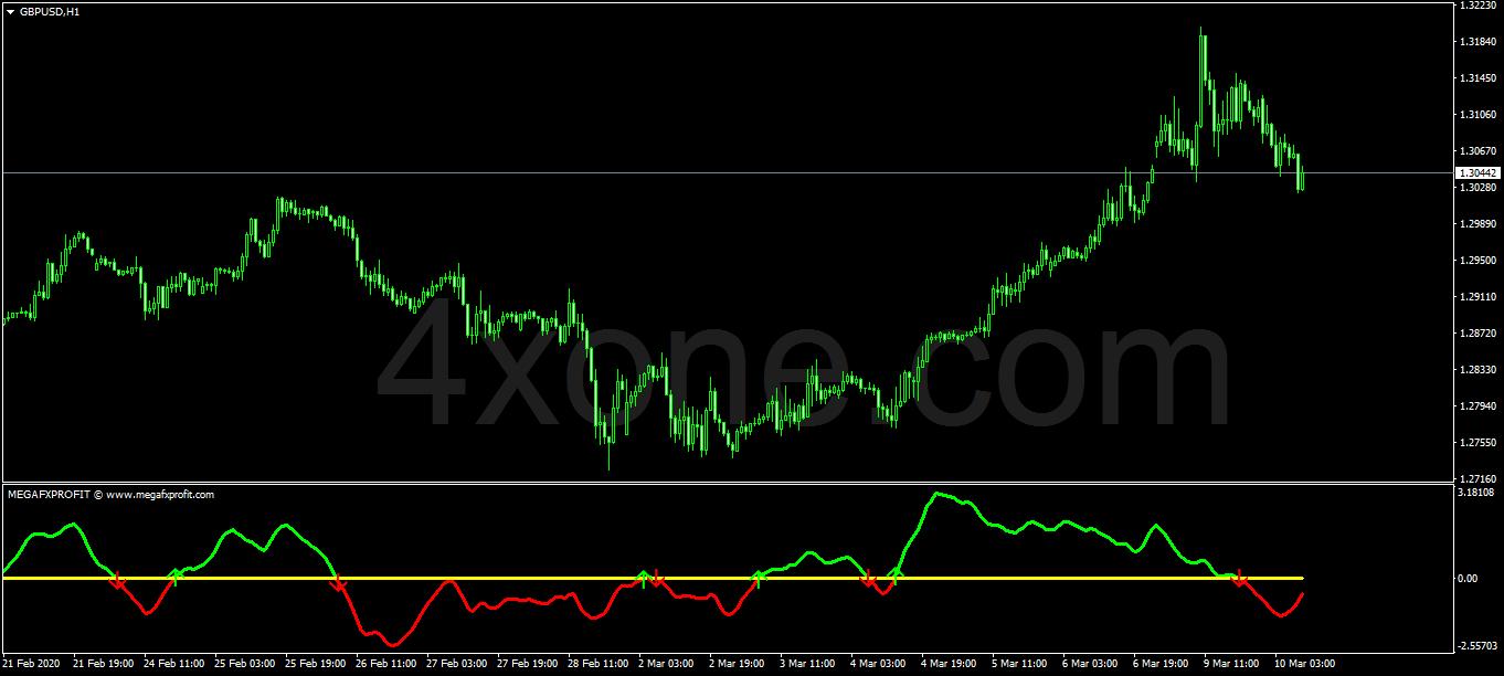 Mega FX Profit Indicator Forex Indicator