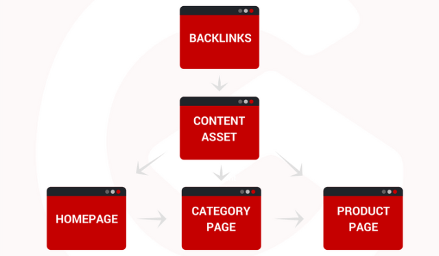 Build Backlinks Fast That Get You Ranked