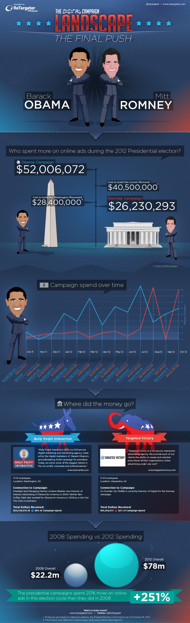 Infographic - Online Presidential Political Advertising [INFOGRAPHIC]