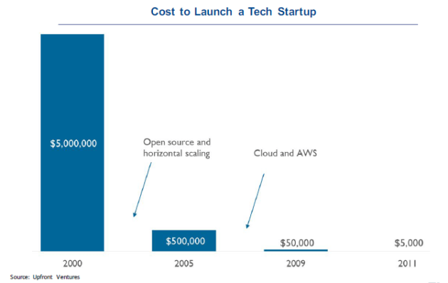 cost_startup