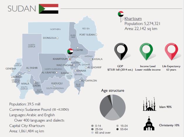 Sudan-info