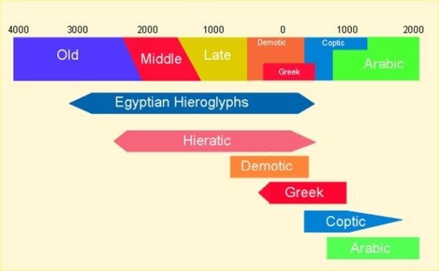The Evolution of Sudanese Arabic