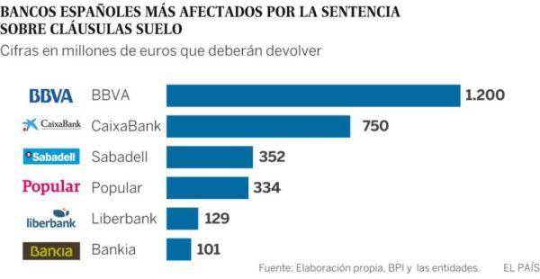 banca_espanola_afectada_clausula_suelo