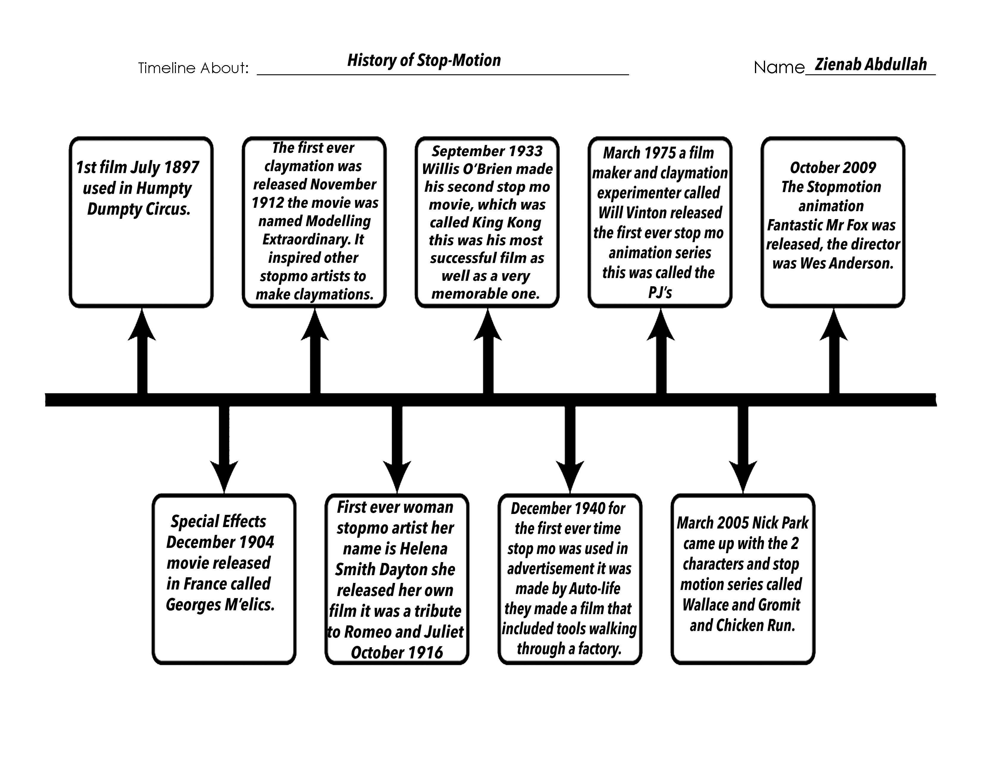 History Of Stop Motion Timeline