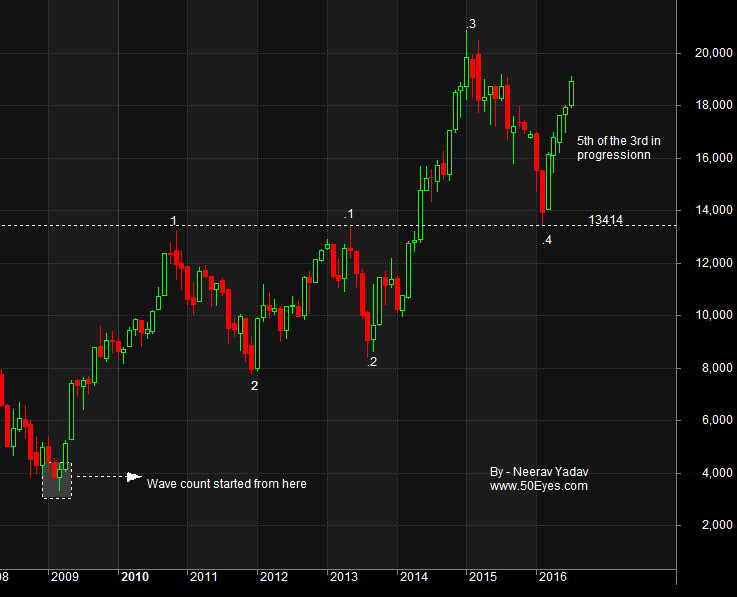 Bank Nifty Wave Count