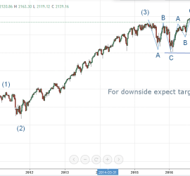 S&P 500 Bearish Wave Count September Onwards