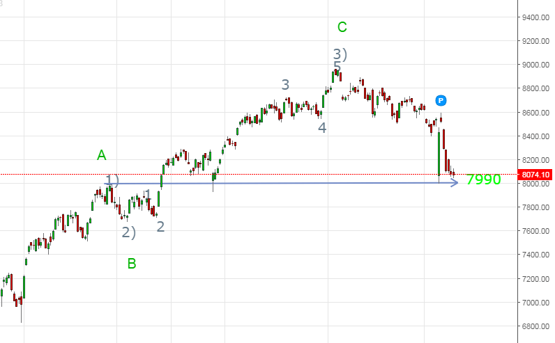 Nifty can see massive fall if sustains below 7990.