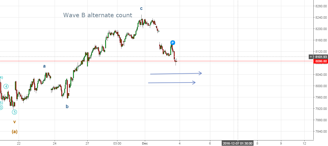 Nifty Elliott Wave count 4th December 2016 onwards - 15 minutes chart, Alternate Count