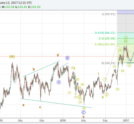 Dollar Index to head higher, Elliott Wave Analysis, 13 January, 2107 onwards