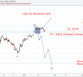 Nifty Elliott Wave Analyisis 22 Jan. 2016 onwards, a fall seems eminent