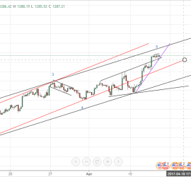 Gold Elliott Wave Analysis 16th April 2017 (XAU USD)