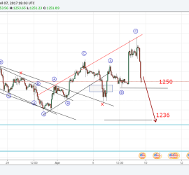 Gold looks like it's still a flat correction 7th April 2017 onwards (Elliott Wave Analysis)