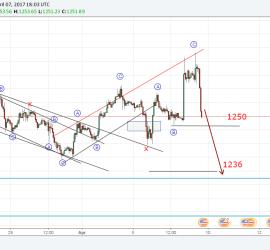 Gold looks like it's still a flat correction 7th April 2017 onwards (Elliott Wave Analysis)