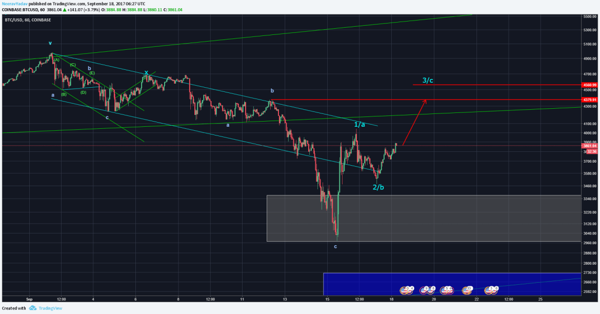 Bitcoin 3 Wave bounce up