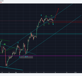 Clear impulse formation in DAX 30