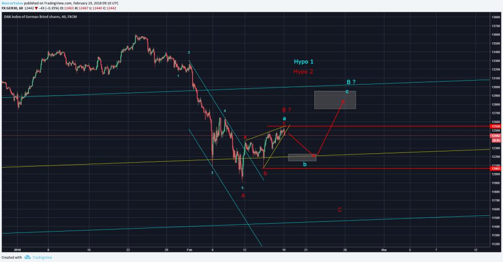 DAX 30 Elliott Wave Analysis 19th Febraury 2018 onwards