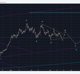 Gold 1 Hour chart Elliott Wave Count, March 2018