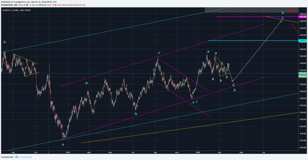 Gold 4 hour chart Elliott Wave Count March, 2018