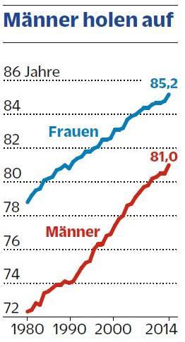 Die Lebenserwartung bei Geburt hat sich in der Schweiz deutlich erhöht. Die Männer haben zudem den Rückstand auf die Frauen etwas verringert.