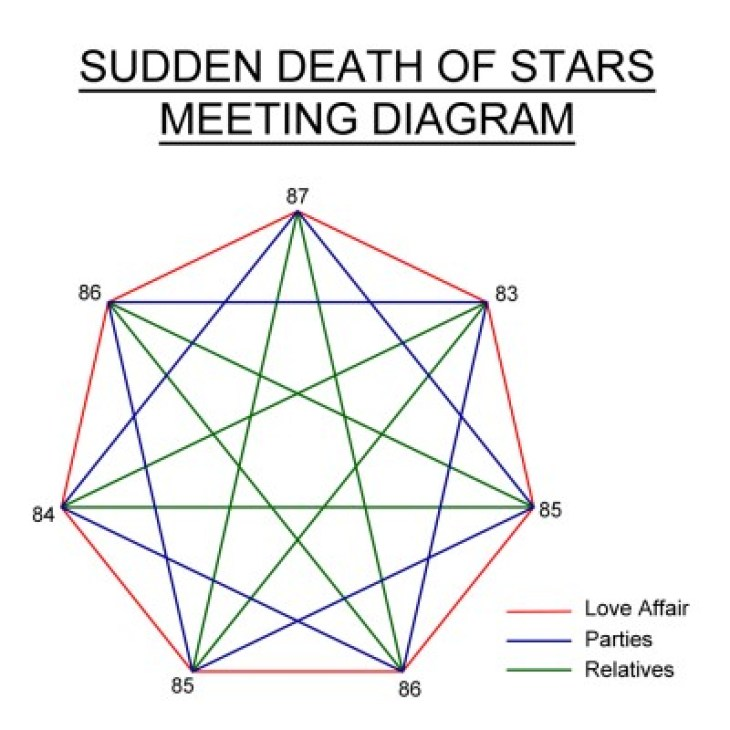 SDOS Meeting Diagram