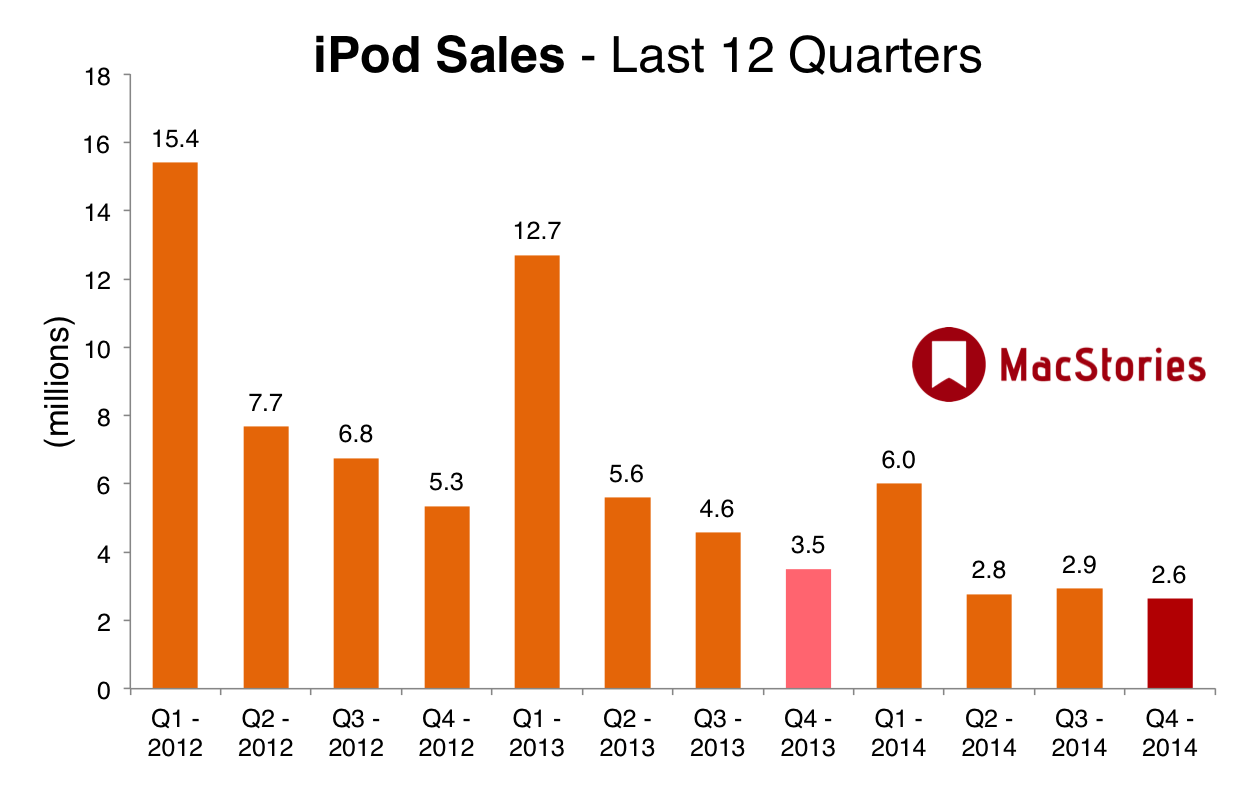iPod sales over the last 12 quarters