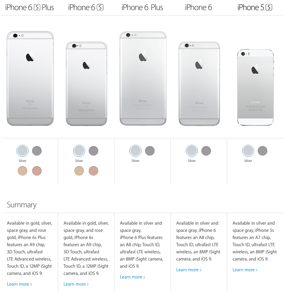 2015 iPhone matrix