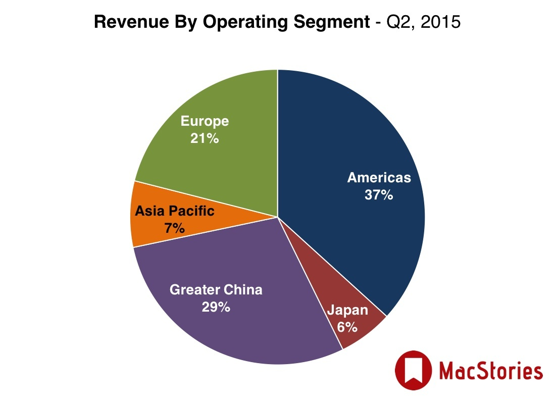 Apple Q2 results: revenue by operating segment