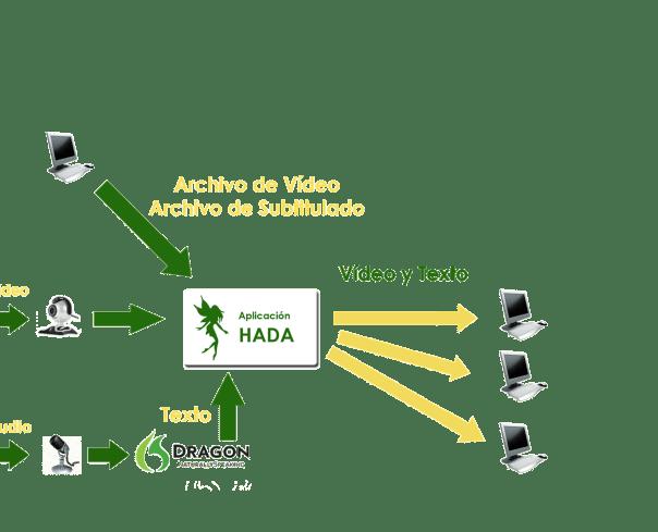 esquema del funcionamiento