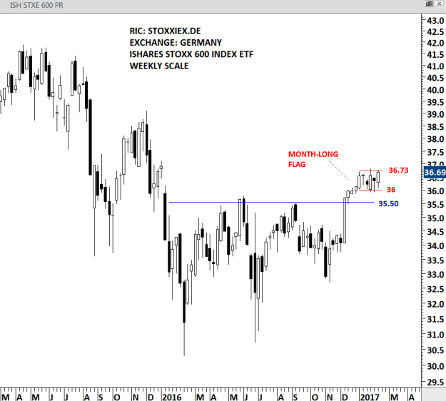 ISHARES STOXX 600 ETF - WEEKLY SCALE