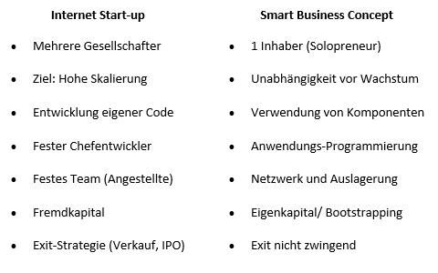 Smart Business Concepts Gegenüberstellung
