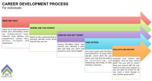 Career Development Process for Individuals