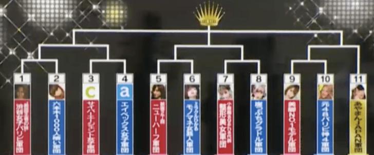 全日本女子パリピ選手権の対戦カード