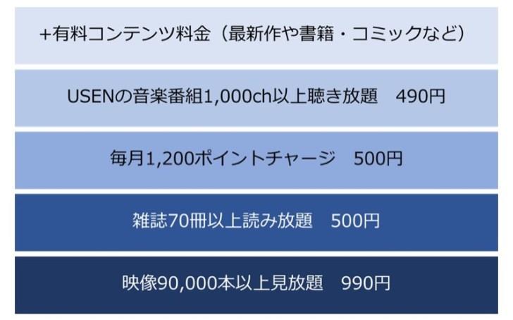U-NEXTの基本利用料