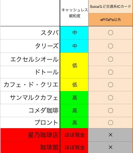 カフェチェーン交通系ICカードの対応表