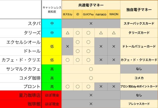 チェーン系カフェの電子マネー対応表
