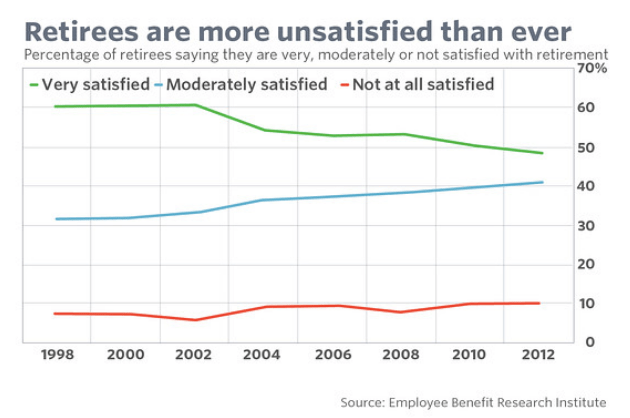 Miserable retirement rates are rising!