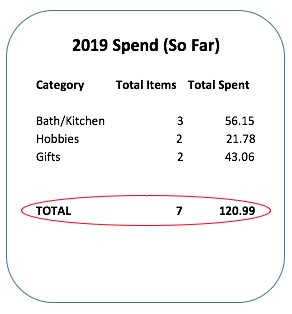 Amazon Spend for 2019