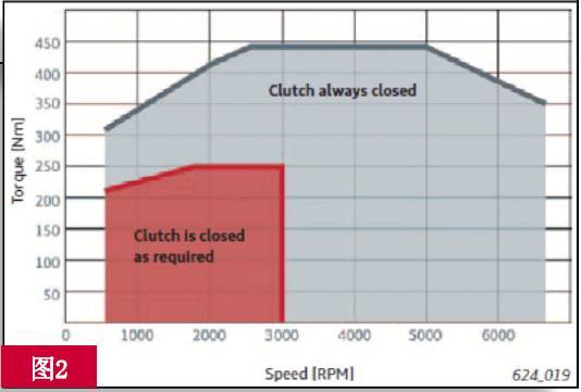 on and off characteristic of the supercharger; the red region is in a low torque state and the clutch is disengaged. The clutch is engaged when the engine speed reaches 3000 rpm. The gray area engine is fully loaded and the clutch is engaged.